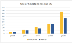 The-use-of-smartphone-and-3g